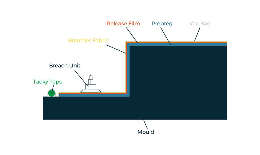 Pre Preg Composites Processing - NORCO Composites & GRP