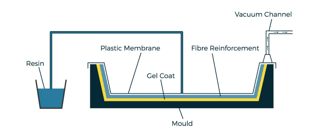 Vacuum Infusion Composites Processing - NORCO Composites & GRP